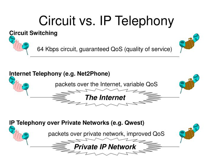 Circuit vs. IP Telephony