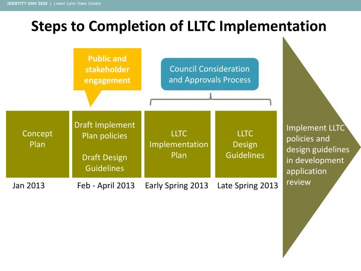Steps to Completion of LLTC Implementation