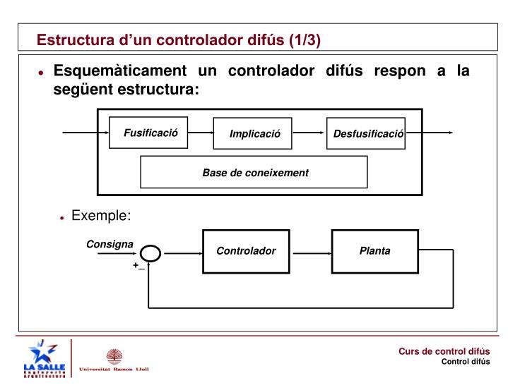 Estructura d'un controlador difús (1/3)