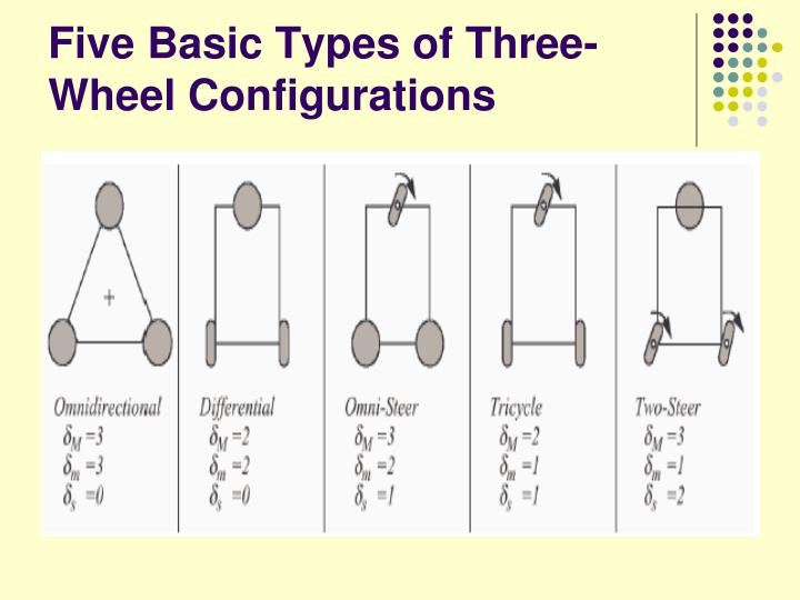 Five Basic Types of Three-Wheel Configurations