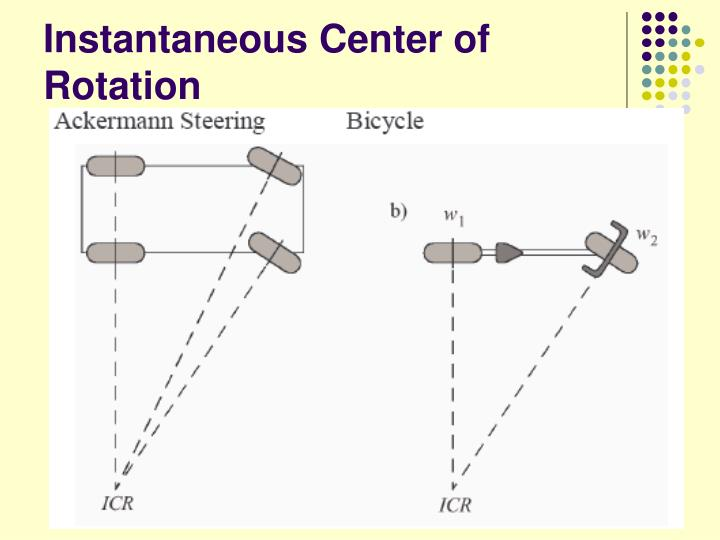 Instantaneous Center of Rotation