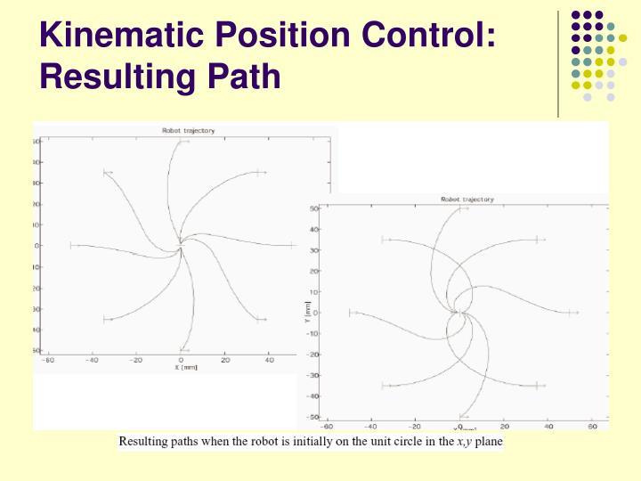 Kinematic Position Control: Resulting Path