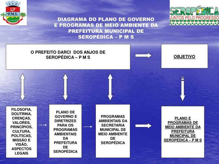 DIAGRAMA DO PLANO DE GOVERNO
