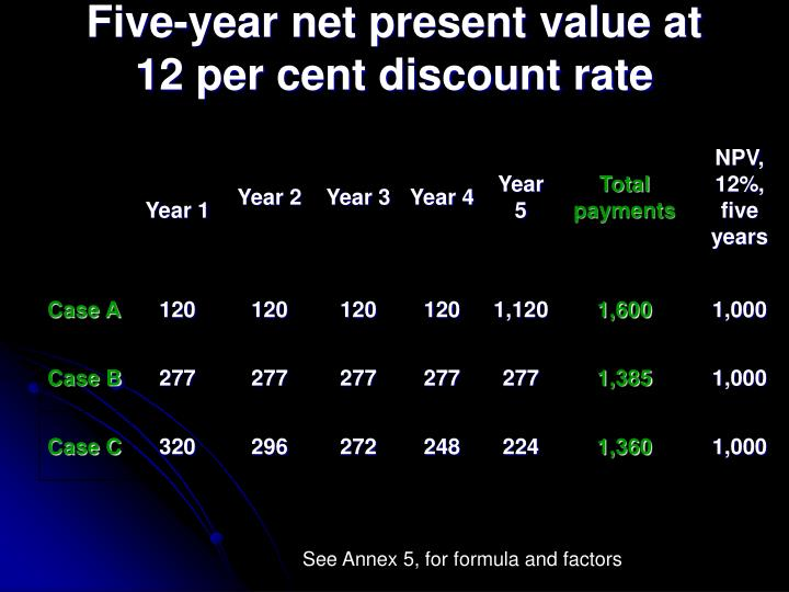 Five-year net present value at