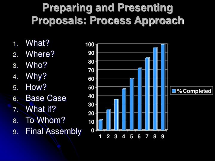 Preparing and Presenting Proposals: Process Approach