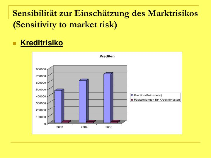 Sensibilität zur Einschätzung des Marktrisikos