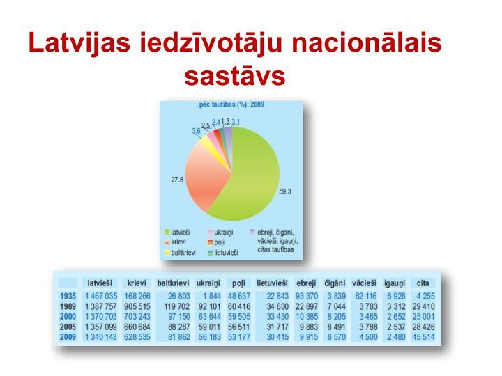 Latvijas iedzīvotāju nacionālais sastāvs