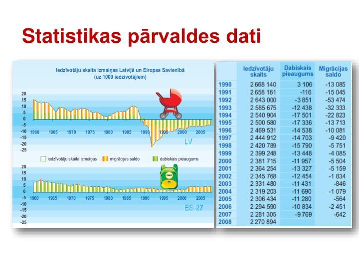 Statistikas