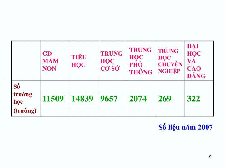 Số liệu năm 2007