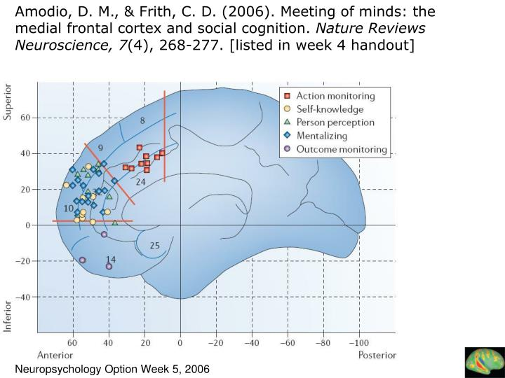 Amodio, D. M., & Frith, C. D. (2006). Meeting of minds: the medial frontal cortex and social cognition.
