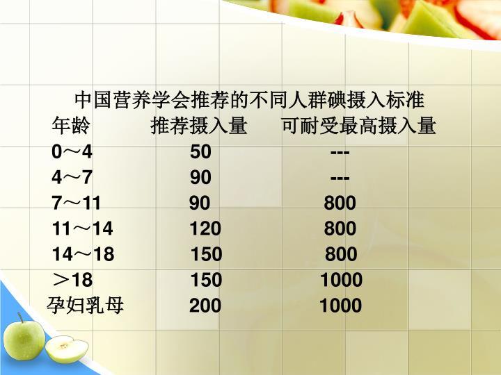 中国营养学会推荐的不同人群碘摄入标准
