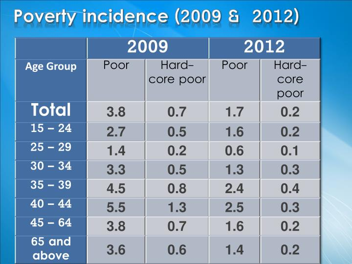 Poverty incidence (2009 &  2012)