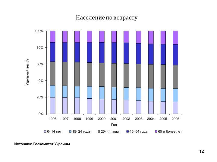 Население по возрасту