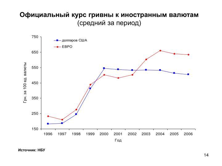 Официальный курс гривны к иностранным валютам