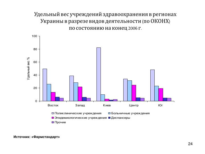 Удельный вес учреждений здравоохранения в регионах Украины в разрезе видов деятельности (по ОКОНХ)