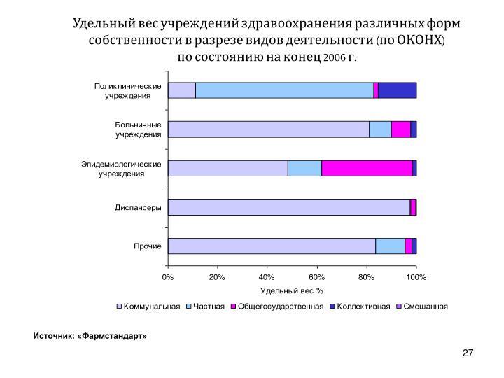 Удельный вес учреждений здравоохранения различных форм собственности в разрезе видов деятельности (по ОКОНХ)