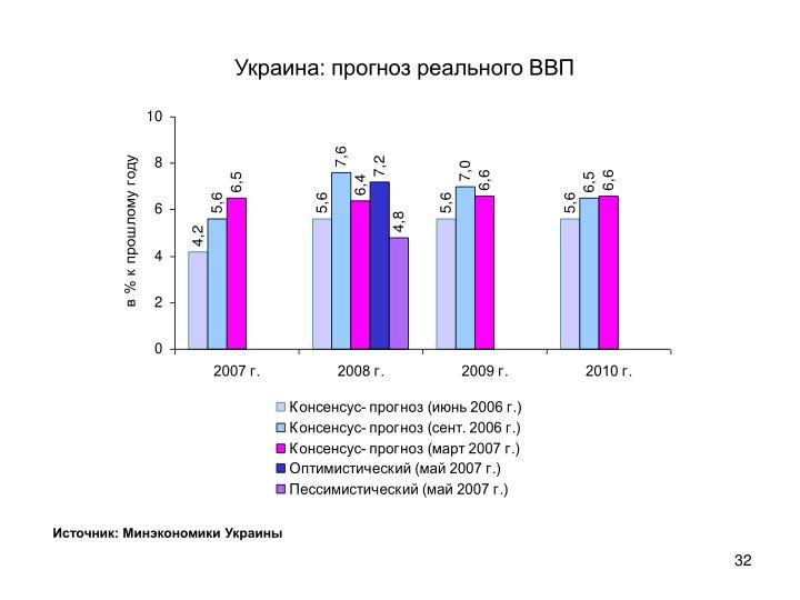 Украина: прогноз реального ВВП