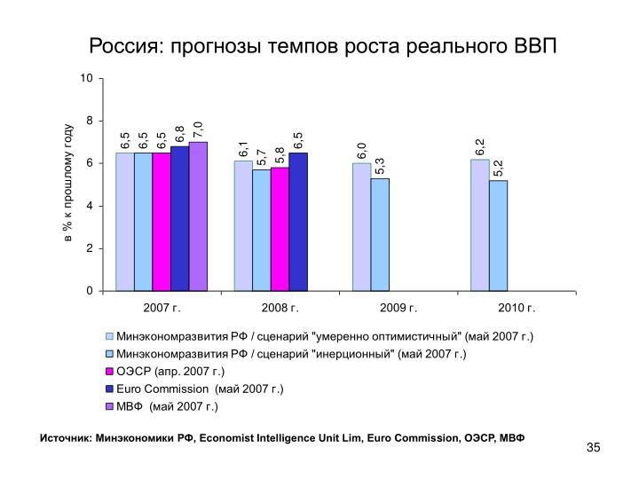 Россия: прогнозы темпов роста реального ВВП