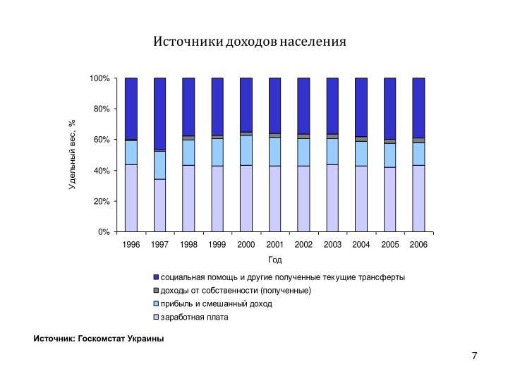 Источники доходов населения