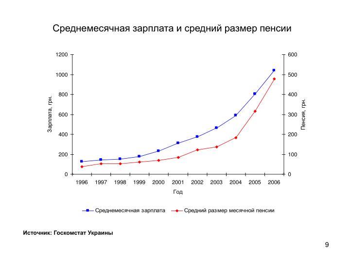 Среднемесячная зарплата и средний размер пенсии