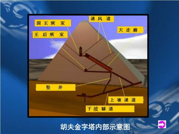 胡夫金字塔内部示意图