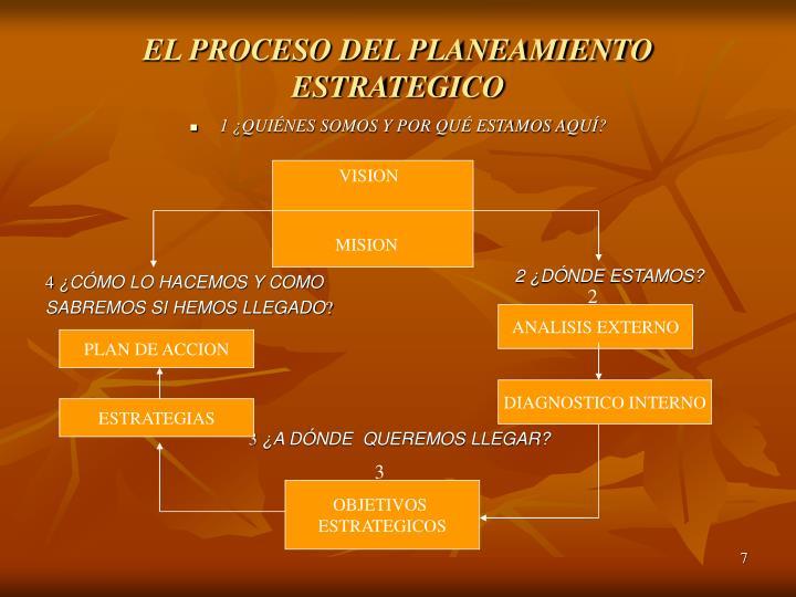EL PROCESO DEL PLANEAMIENTO ESTRATEGICO