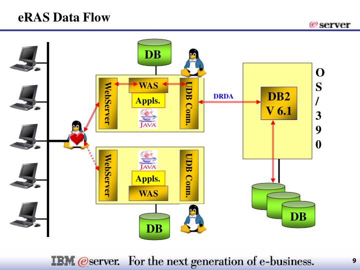 eRAS Data Flow
