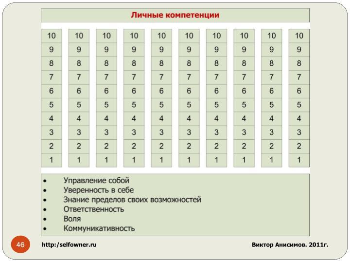 http:/selfowner.ru