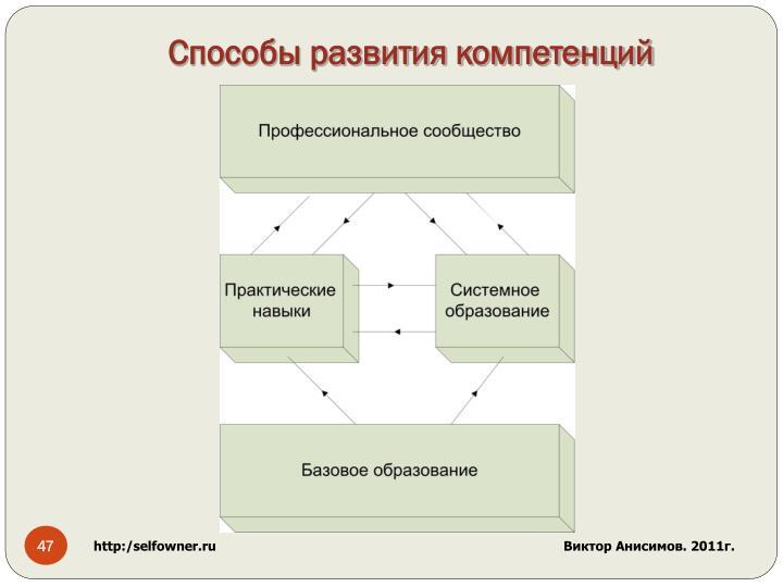 Способы развития компетенций