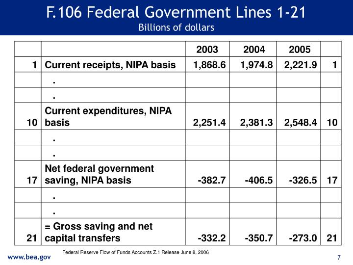 F.106 Federal Government Lines 1-21