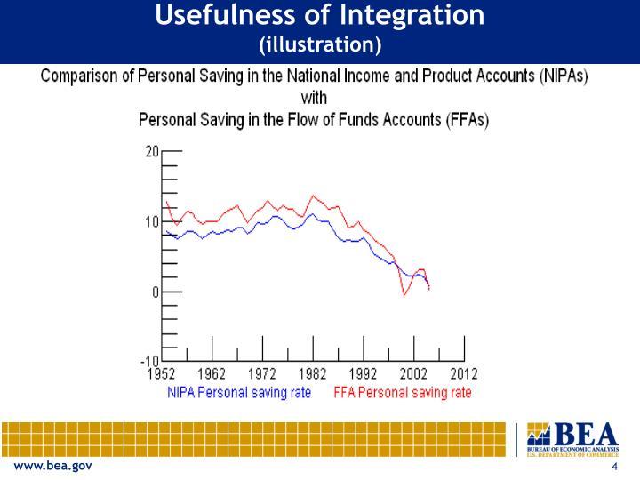 Usefulness of Integration