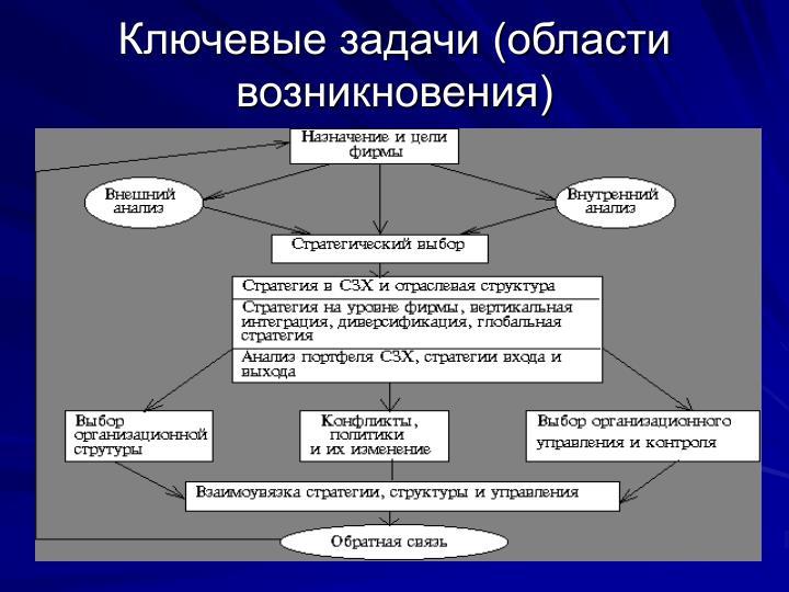 Ключевые задачи (области возникновения)