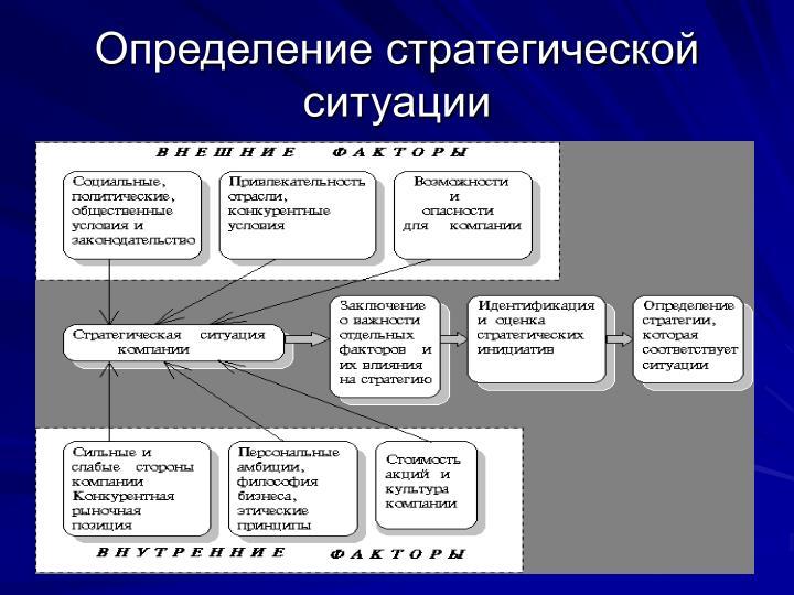 Определение стратегической ситуации