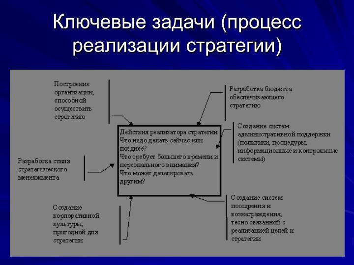 Ключевые задачи (процесс реализации стратегии)