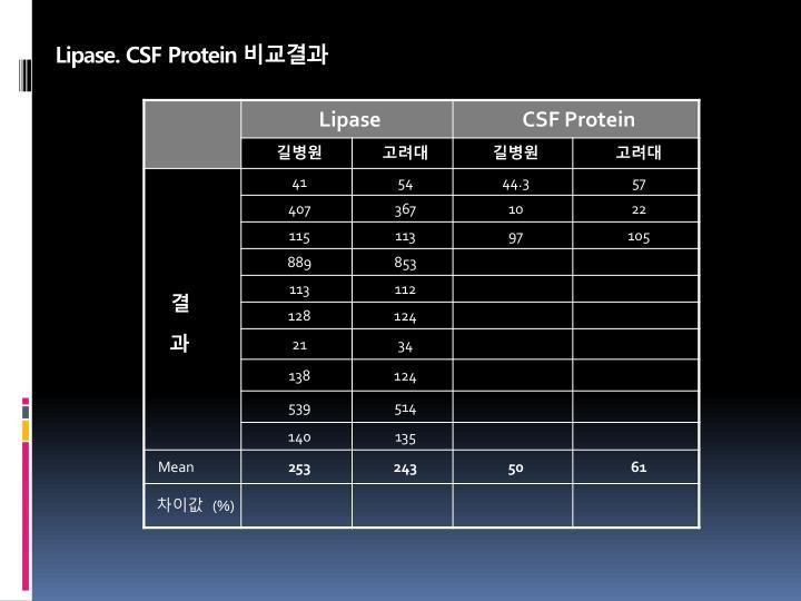 Lipase. CSF Protein