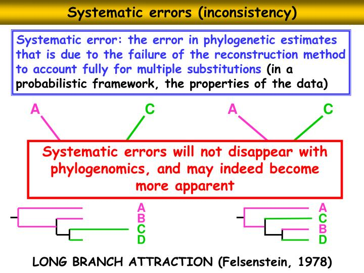 Systematic errors (inconsistency)