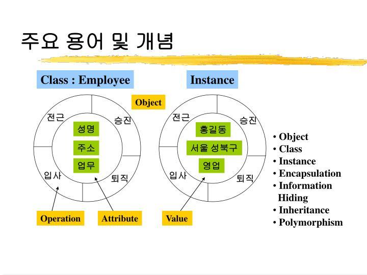 주요 용어 및 개념