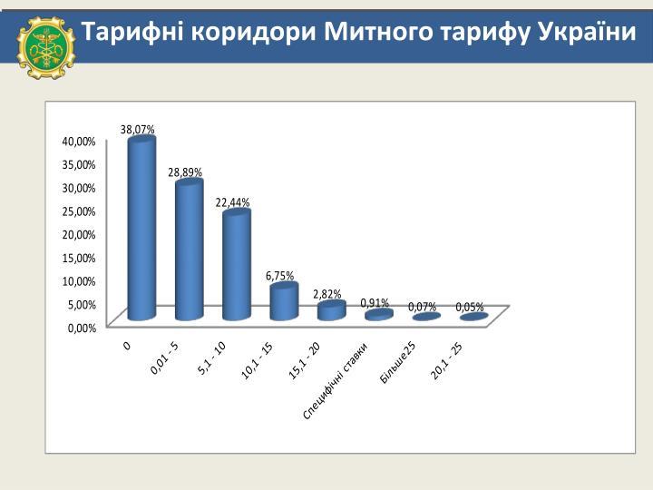 Тарифні коридори Митного тарифу України
