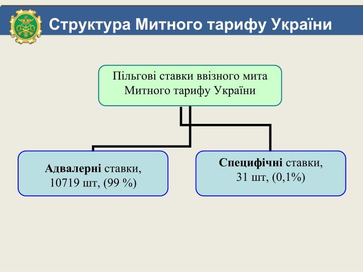 Структура Митного тарифу України