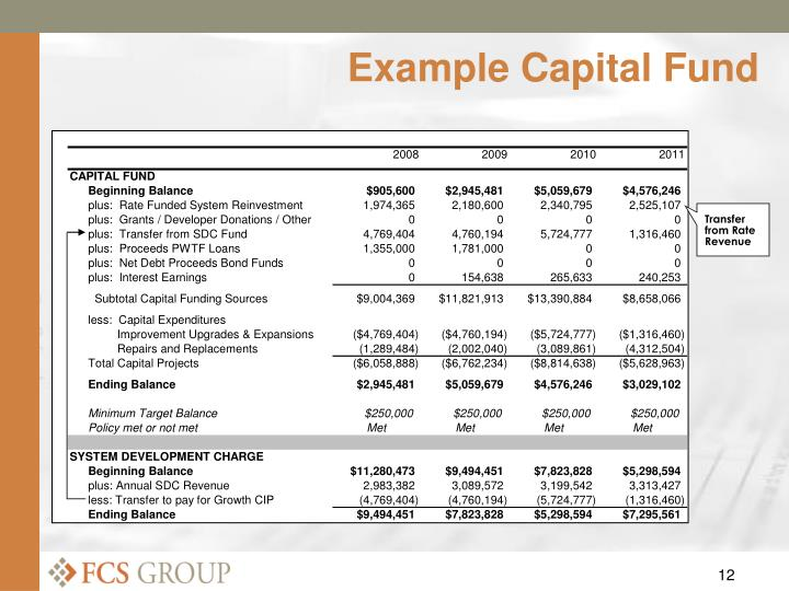Example Capital Fund