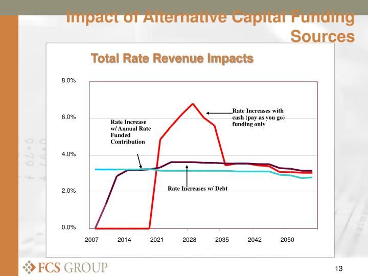 Total Rate Revenue Impacts