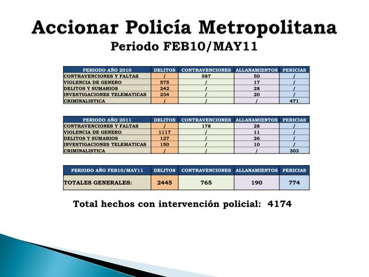 Accionar Policía Metropolitana
