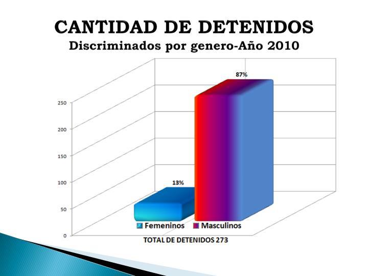 CANTIDAD DE DETENIDOS