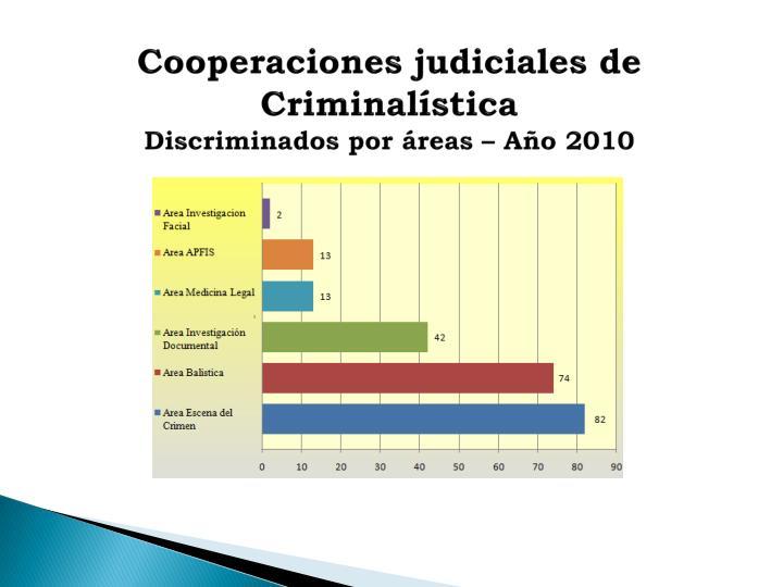 Cooperaciones judiciales de Criminalística
