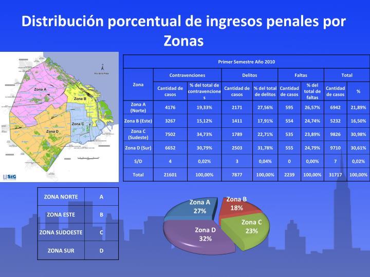 Distribución porcentual de ingresos penales por Zonas