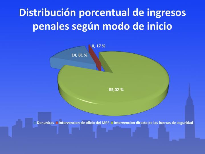 Distribución porcentual de ingresos penales según modo de inicio