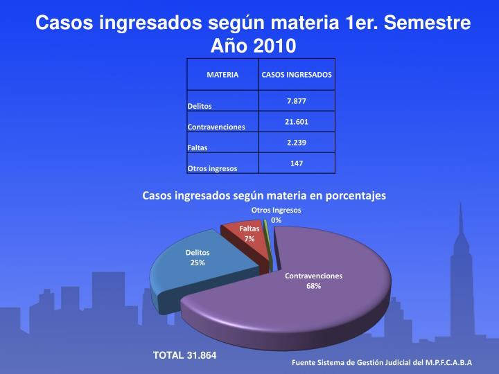 Casos ingresados según materia 1er. Semestre Año 2010