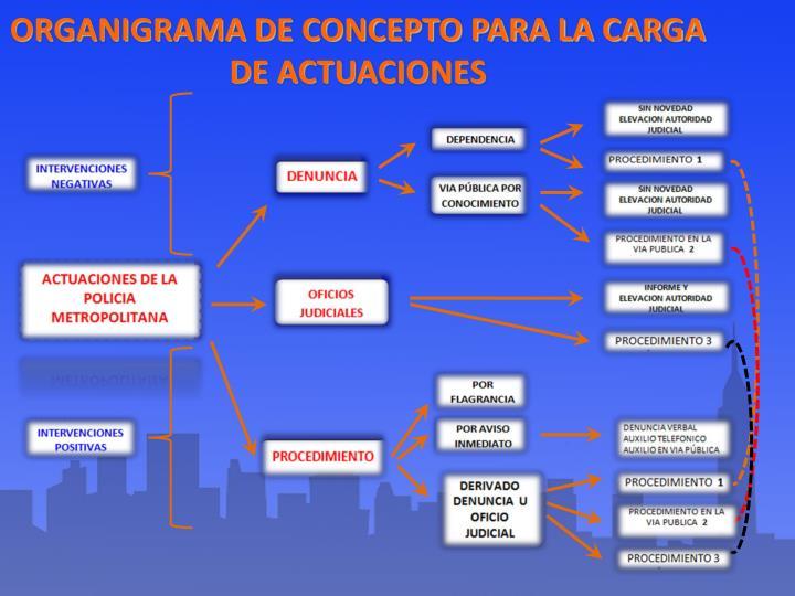 ORGANIGRAMA DE CONCEPTO PARA LA CARGA DE ACTUACIONES