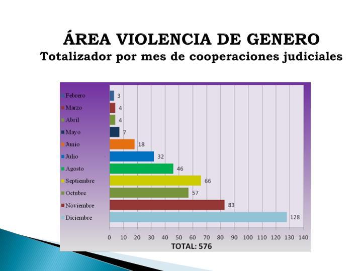 ÁREA VIOLENCIA DE GENERO