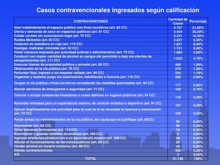 Casos contravencionales ingresados según calificación